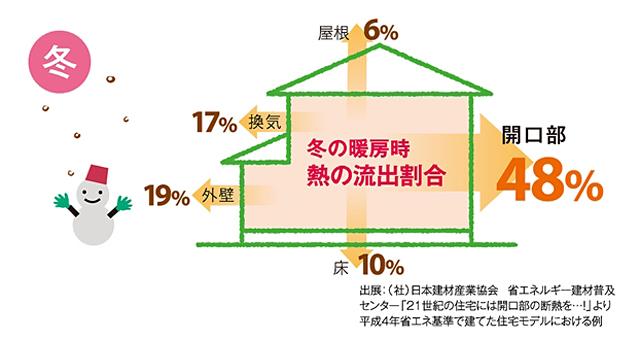 インナーサッシ冬の節電効果の図